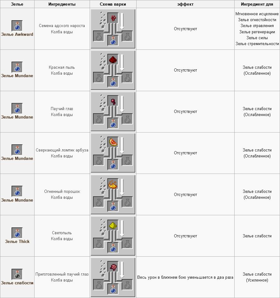 как сделать зелье скорости в майнкрафте #8